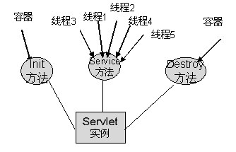 Single-Thread Model (Java Servlet Programming)